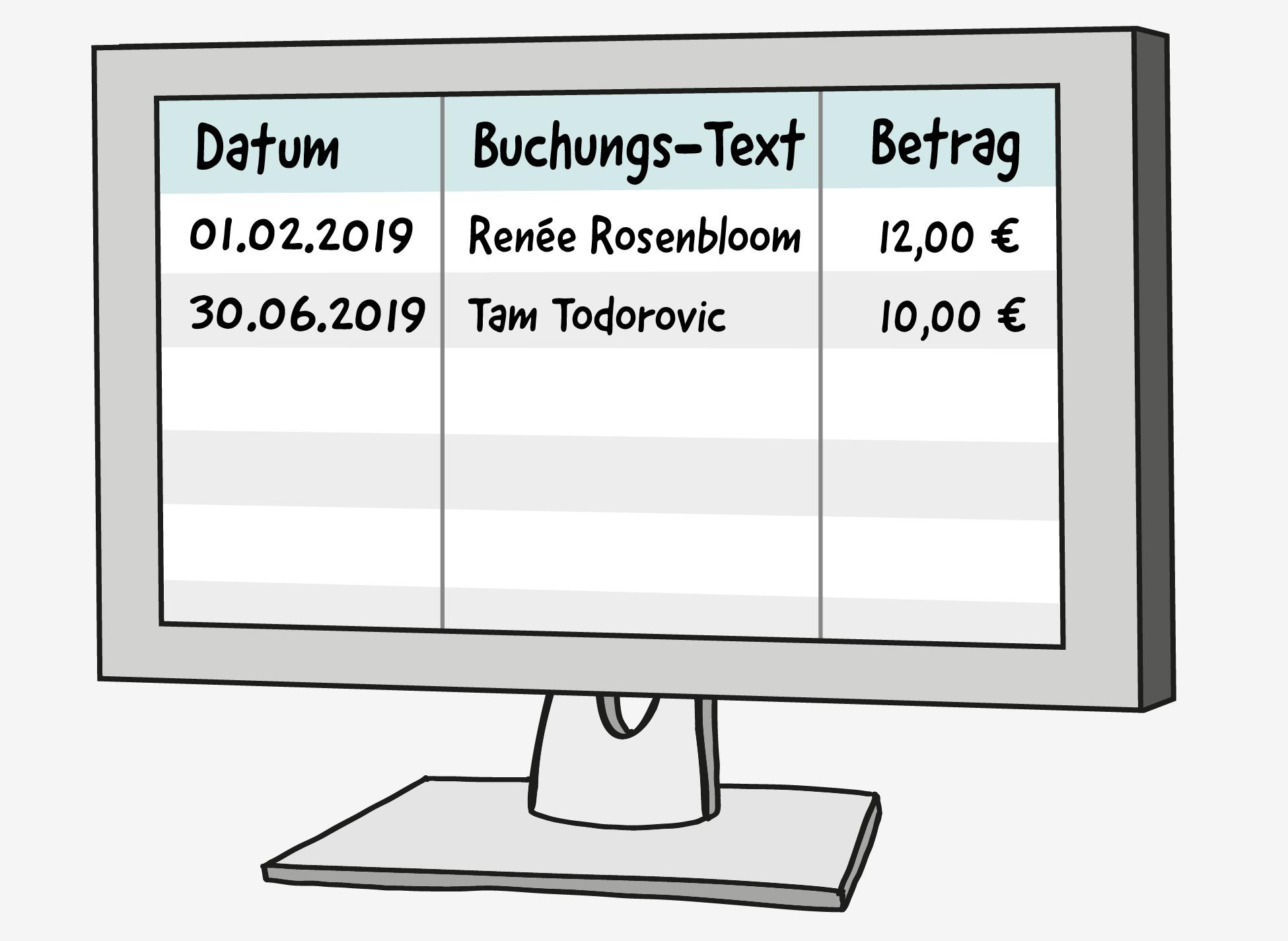 Ein Computer-Bildschirm zeigt ein Tabellen-Dokument mit 3 sichtbaren Spalten: Datum, Buchungs-Text und Betrag. In Zeile 1 steht als Datum: 01.02.2019, als Buchungstext: Renée Rosenbloom, und als Betrag: 12 Euro. In Zeile 2 steht als Datum: 30.06.2019, als Buchungs-Text: Tam Todorovic, und als Betrag: 10 Euro. Die Felder in Zeile 3 bis 6 sind leer.